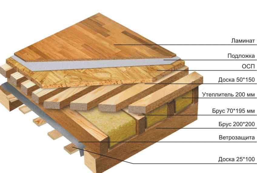 устройство деревянных перекрытий между этажами