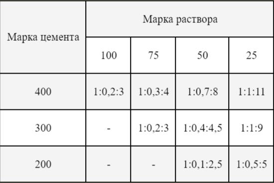 раствор цементный м150 состав пропорции на 1м3