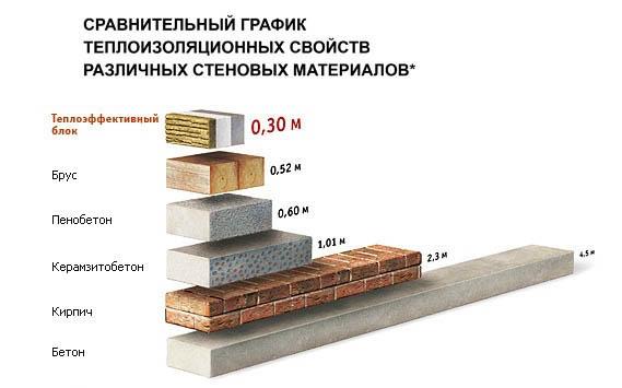 Сравнить керамзитобетон с газосиликат раствор цементный марки 100 цена