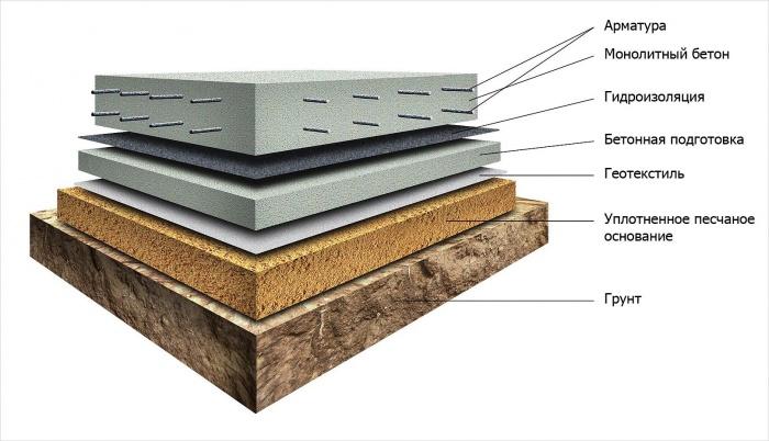 Какой бетон для фундамента гаража варианты металлических гаражей