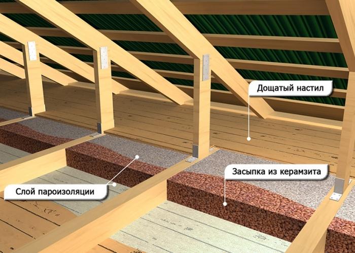 Пол из керамзитобетона частный дом топкинский бетон иркутск