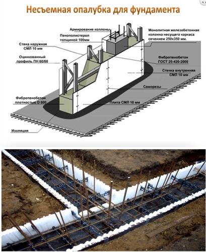 1_Konstruktsiya-nesaemnoy-opalubki-dlya-fundamenta_small.png