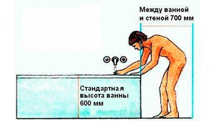 Высота ванны: оптимальная высота от края ванны до пола