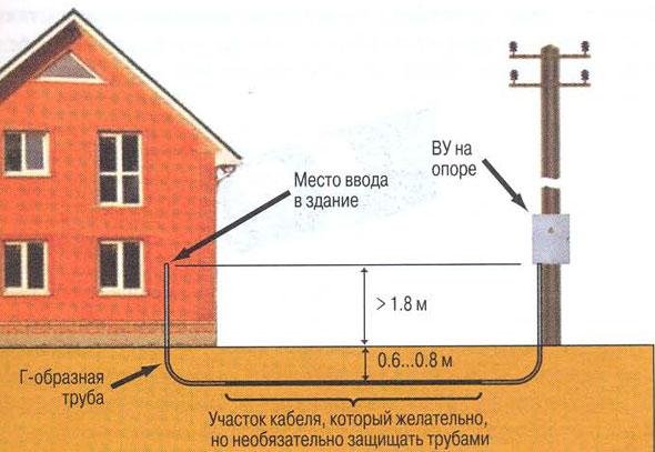 Как провести электричество в гараж металлический каркасный дачный дом с гаражом