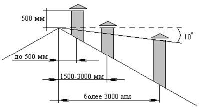 Насадка на дымоход для увеличения тяги – вытяжка для камина принудительная
