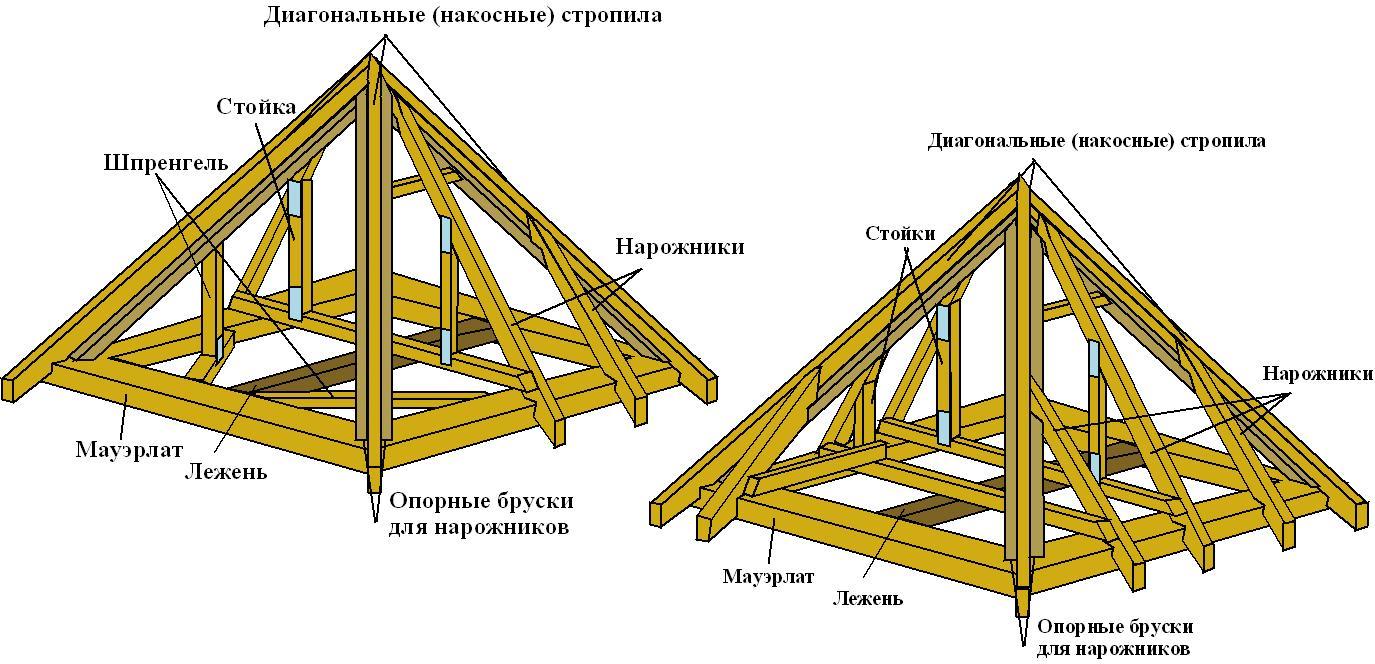 Восьмискатная крыша своими руками фото 307