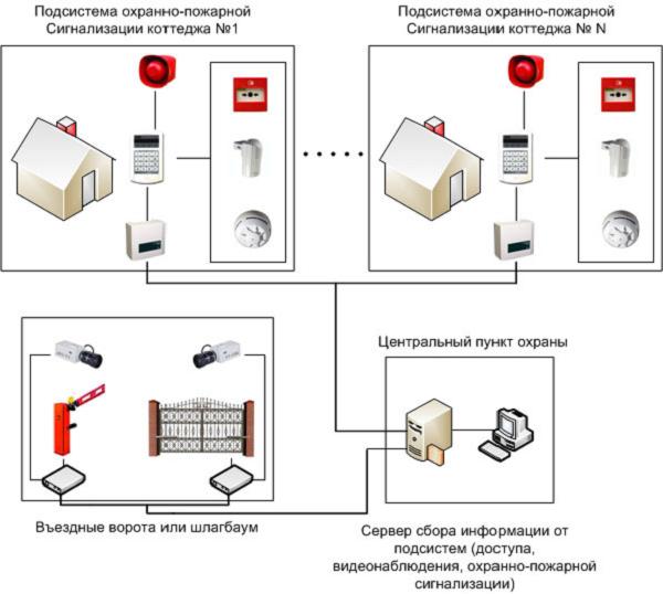 Сигнализация для дачи: 65 фото подходящих систем и их настройка