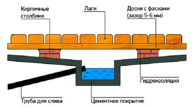 Как сделать пол в бане со сливом, устройство слива воды с деревянными полами