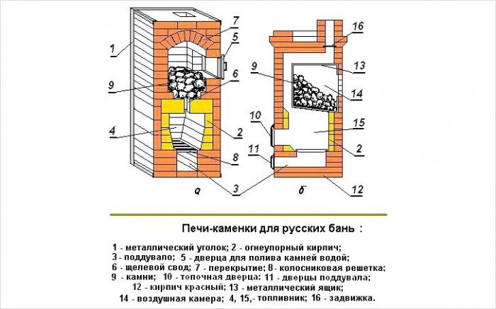Схемы банных печей из кирпича