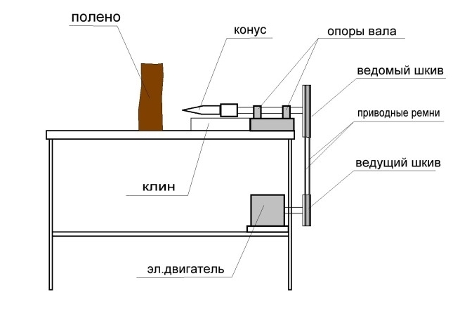 Бизнес план по дровоколу открытие фирмы санкт петербург