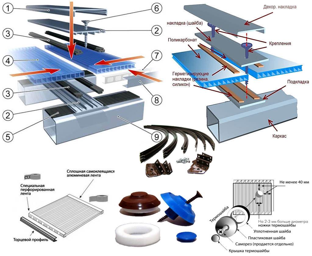 монтаж крыши (навеса) поликарбонатом