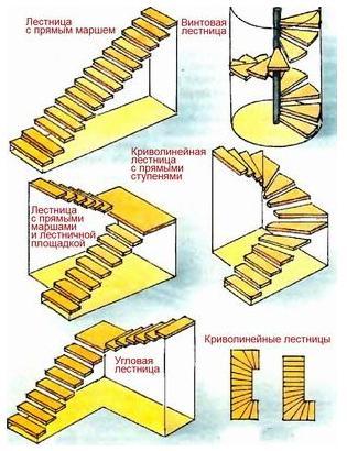 Устройство винтовой лестницы своими руками