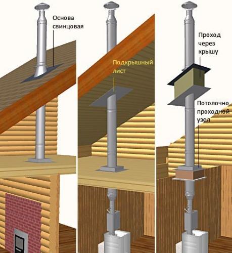 Правила устройство дымохода для бани разрез трубы дымохода