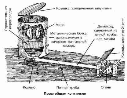 Коптильня холодного копчения своими руками чертежи самогонный аппарат своими руками из фляги