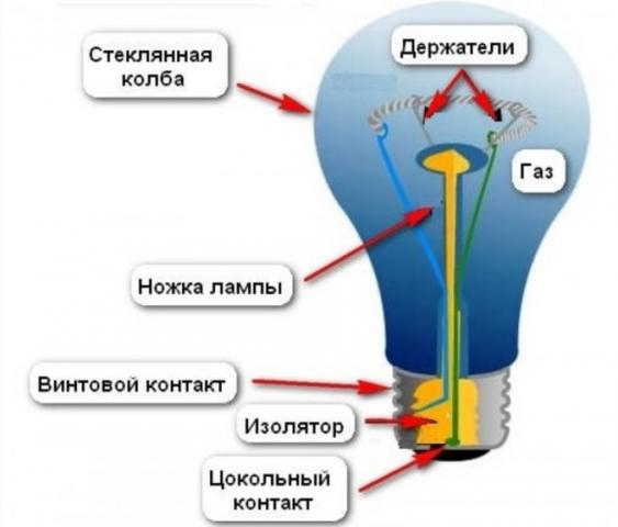 Галогеновая лампа