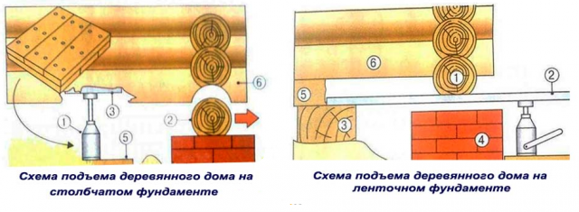 Как поднять баню