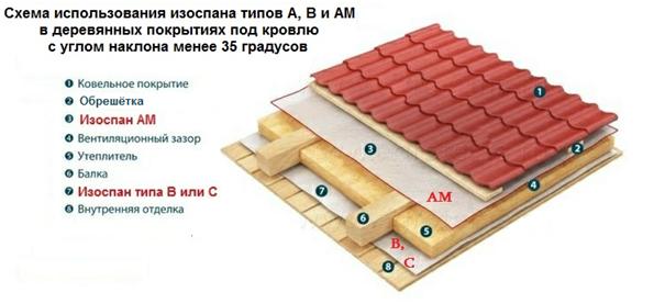 Как стелить изоспан на потолок