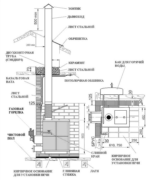Газовые котлы для бани и сауны