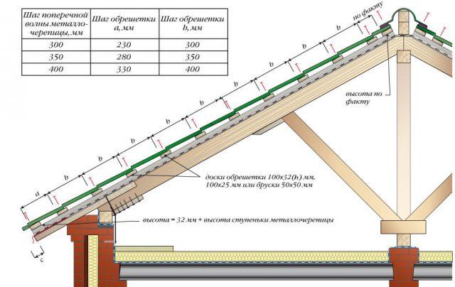 Расстояние между стропилами под металлочерепицу