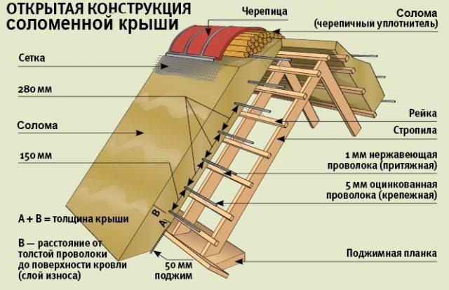 Дом с соломенной крышей
