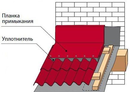 Планка примыкания для металлочерепицы: монтаж, фото