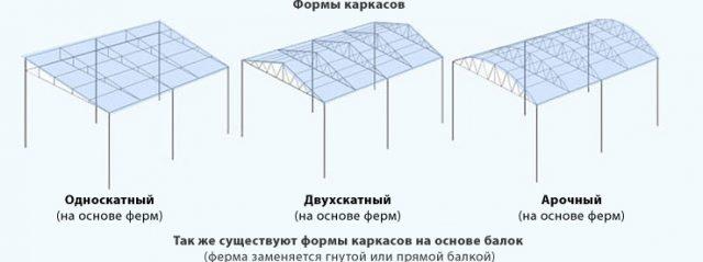Расчет шага обрешетки под поликарбонат 4, 8, 10 мм
