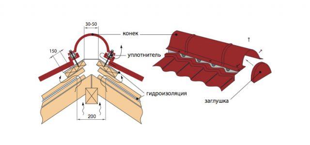 Монтаж конька на металлочерепицу