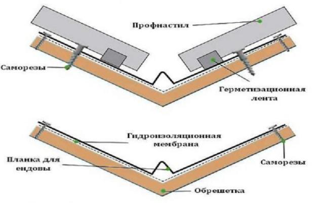 Что такое ендова на крыше и как правильно ее установить