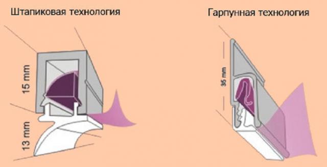 Штапиковый метод крепления натяжного потолка: правила установки
