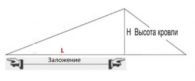 Уклон плоской кровли: в процентах и градусах, расчет наклона, СП