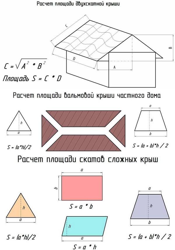 как определить площадь крыши
