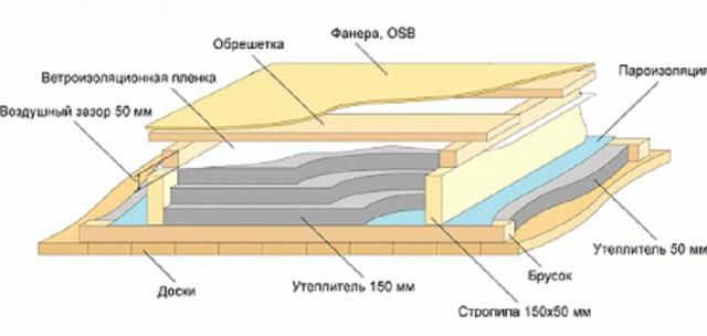 Утепление мансарды изнутри пеноплексом: технология выполнения, плюсы и минусы
