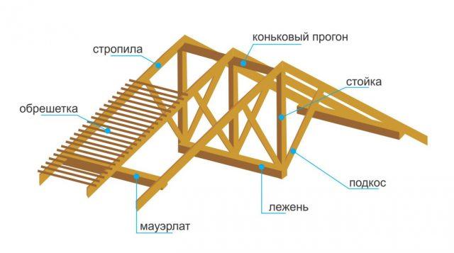 Как сделать крышу на эркере: устройство стропильной системы, фото