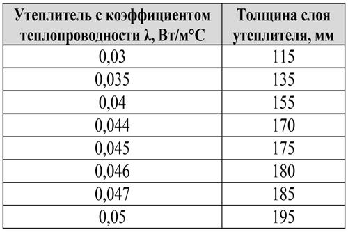 Утеплитель для плоской кровли: как утеплить, толщина теплоизоляции