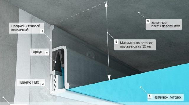 Крепление натяжного потолка к гипсокартону: установка своими руками