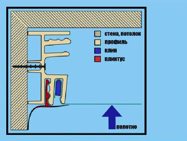 Натяжной потолок без нагрева своими руками: технология монтажа, отзывы