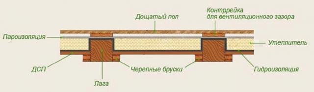 Утепление пола в бане пенопластом: плюсы и минусы, особенности монтажа