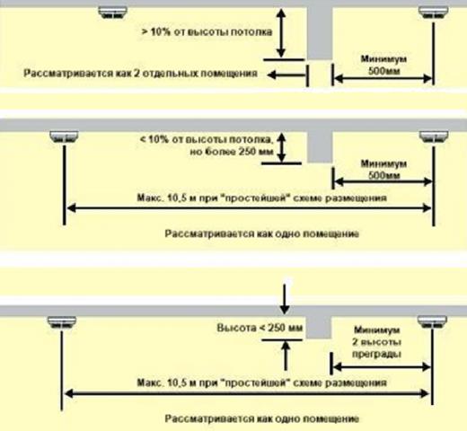 Пожарная сигнализация: за подвесным потолком и на натяжном, нормы по установке