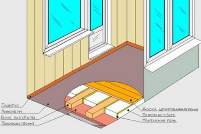 Утепление бетонного пола: в частном доме, квартире, на даче