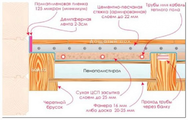 Как утеплить пол пенополистиролом: бетонный, по лагам, под стяжку