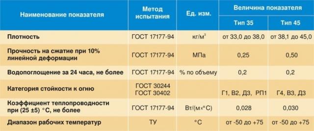Пенопласт и пенополистирол: отличия, в чем разница, что теплее, лучше