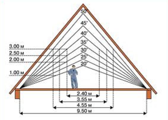 Как сделать двухскатную крышу дома фото 356