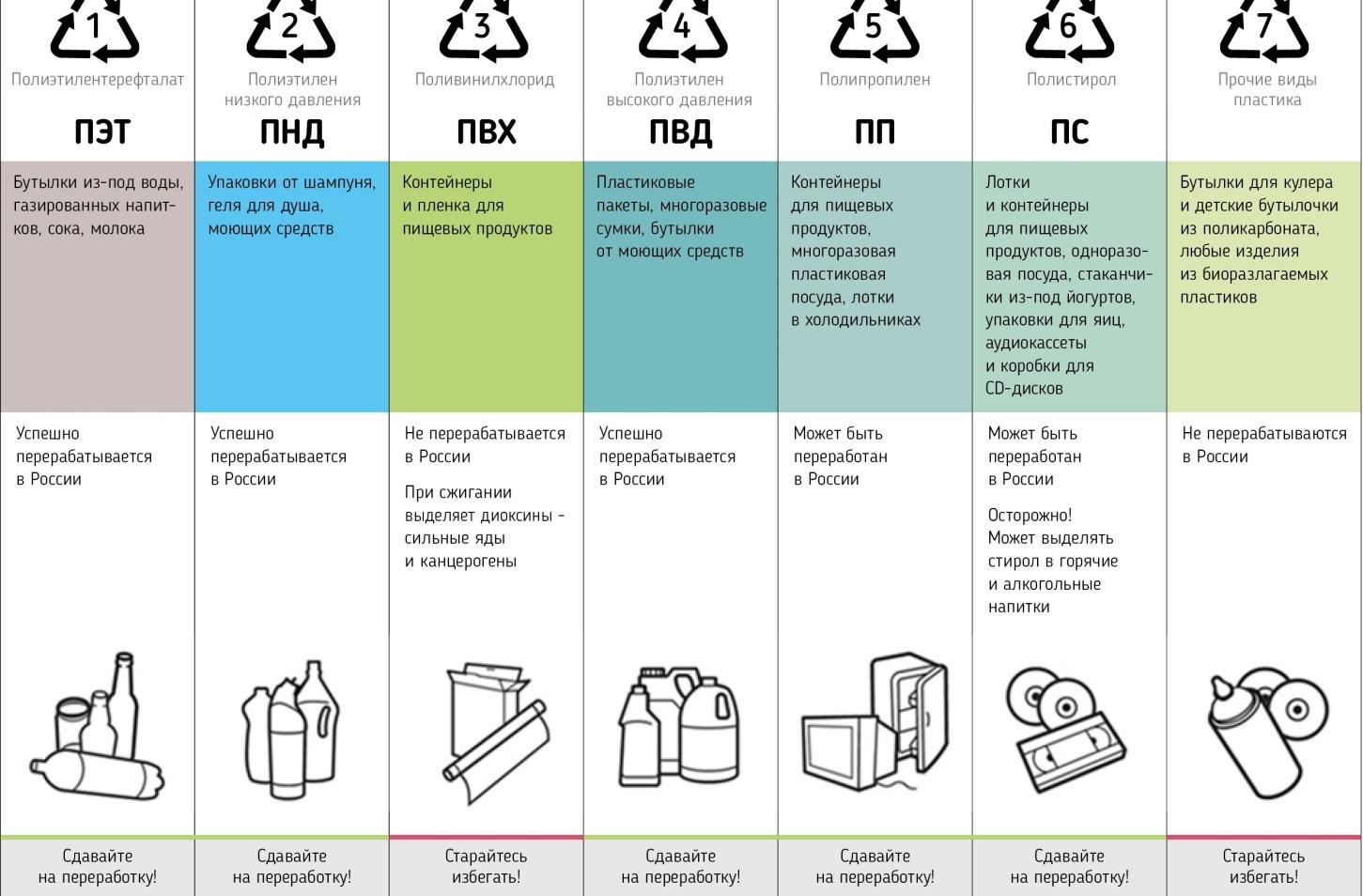 из обозначается пластмассы пищевой знаком каким тара