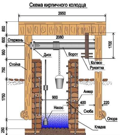Домик из кирпича для скважины