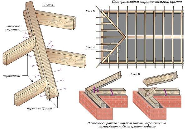 Вальмовой крыша схема
