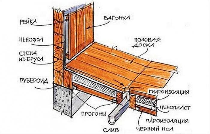 Как утеплить пол в русской бане своими руками - Kronos-m.ru