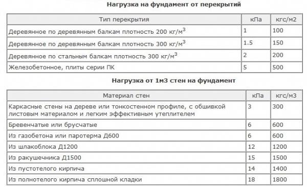 Расчет стоимости фундамента онлайн калькулятор москва 54