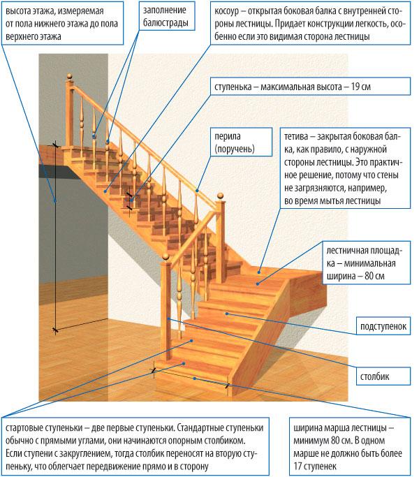 Маршевая лестницам своими руками