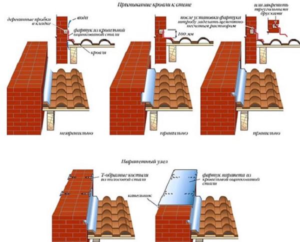 Герметизация стыка трубы и крыши из шифера