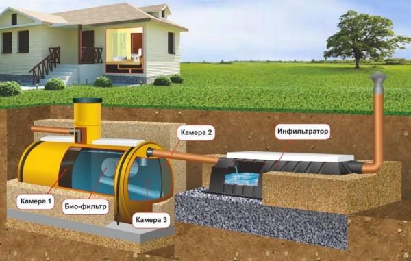 Схема каналізації в приватному будинку своїми руками